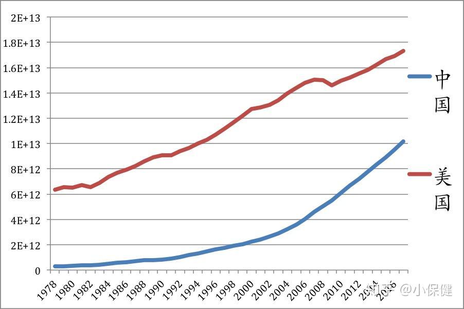 中国和欧盟经济总量占世界多少比例