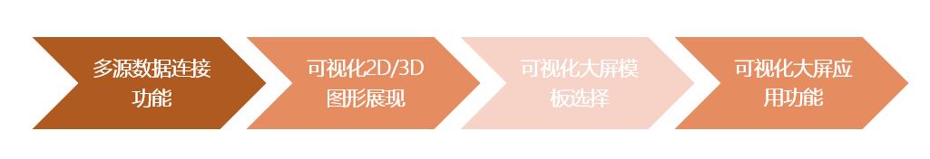 基于WebGL的三维数据可视化大屏利用 ThingJS