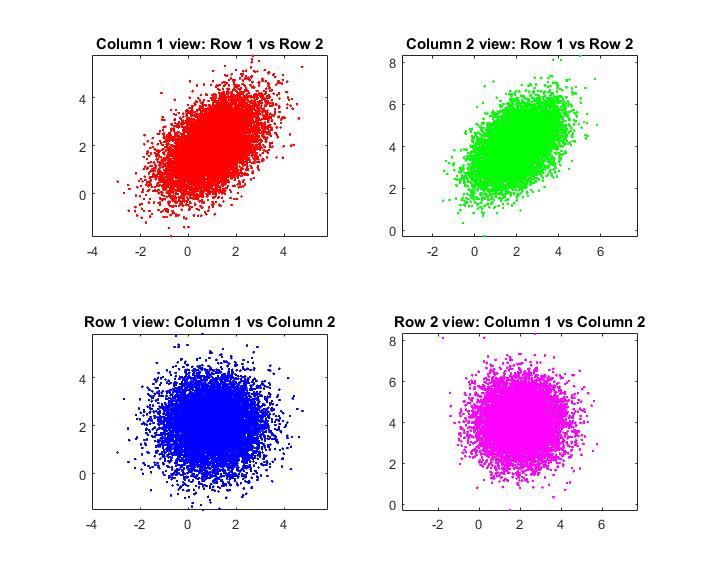 从随机变量到随机向量再到随机矩阵:那个你不一定知道的矩阵高斯分布