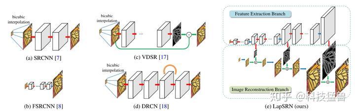 图4:各类方法的结构对比,a,c,d属于1类模型;b属于2类模型;e属于3类模型