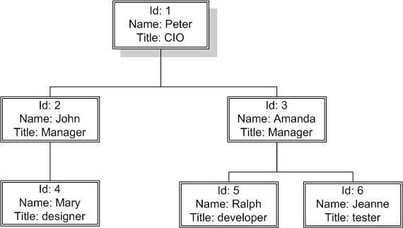 SQL反模式:SQL 建模与使用指南