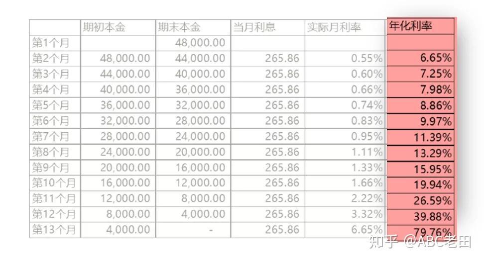 房贷利息是多少_什么是内部收益率IRR? - 知乎