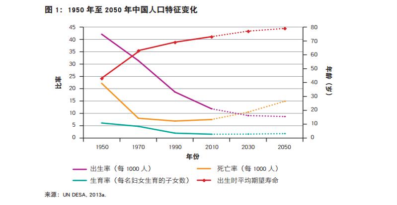 中国人口老龄化的对策_中国人口老龄化趋势图