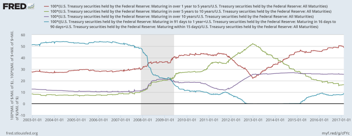 中央银行政治学——2017年的主旋律?