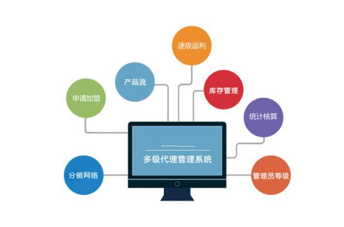 电商平台多级分销代理系统源码开发