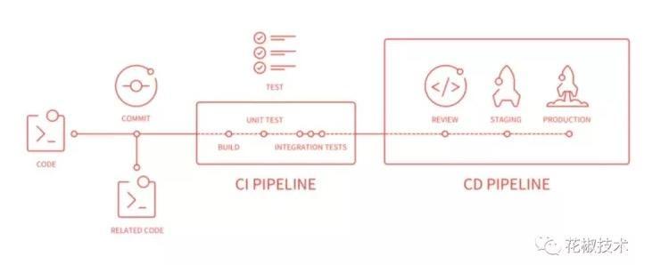 花椒前端基于 GitLab CI/CD 的自动化构建、发布实践