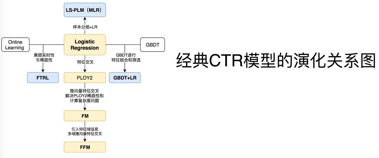 前深度学习时代CTR预估模型的演化之路