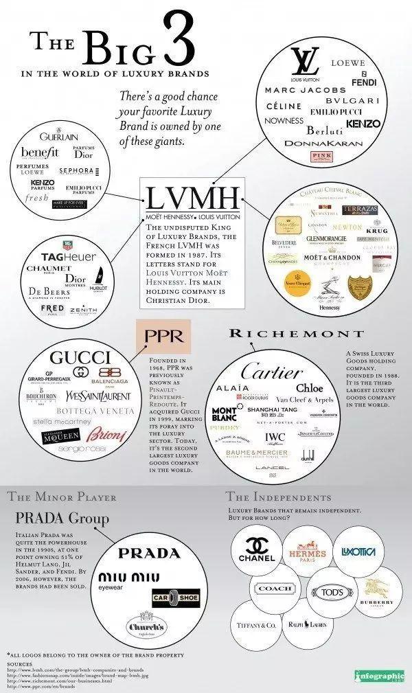 奢侈品行业极速入门指南