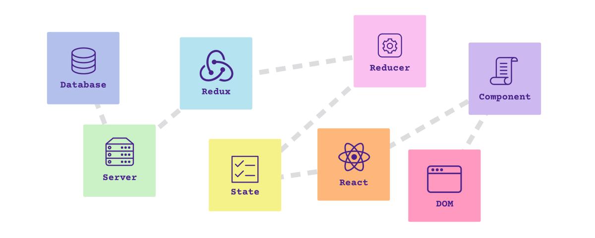 6周学习计划,攻克JavaScript难关(React/Redux/ES6 etc.)