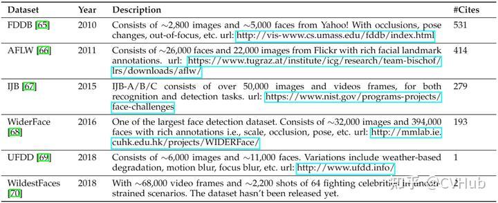 表3-3.脸部检测常用数据集