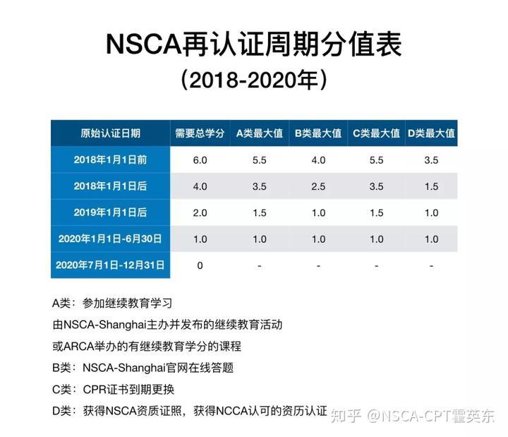 Nsca 2020