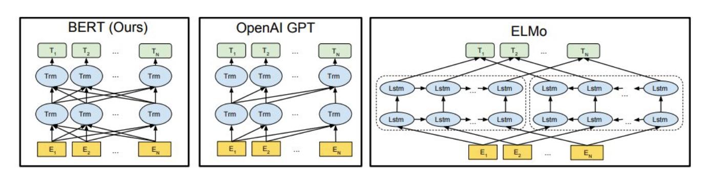 nlp中的词向量对比:word2vec/glove/fastText/elmo/GPT/bert