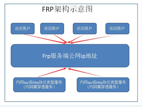 使用frp实现内网穿透,访问内网web服务以及ssh内网服务器