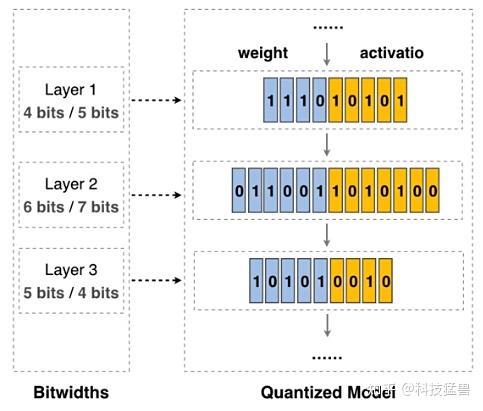 图25:不同的层使用不同的精度