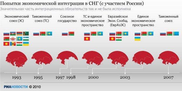 独联体gdp_俄罗斯和独联体普京