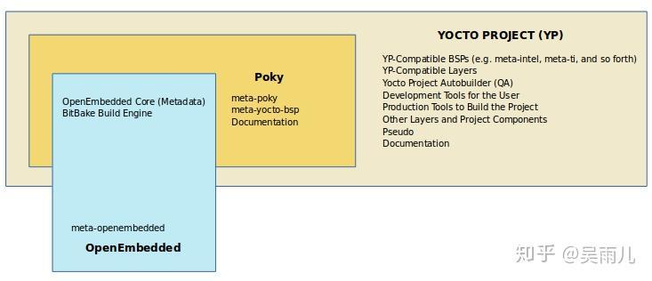 文档阅读:Yocto项目总览和术语手册第一章和第二章- 知乎