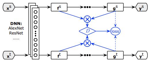 《小王爱迁移》系列之十九:基于条件对抗网络的领域自适应