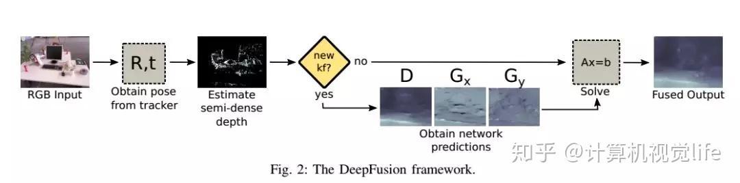 ICRA 2019 论文速览| SLAM 爱上Deep Learning - 知乎