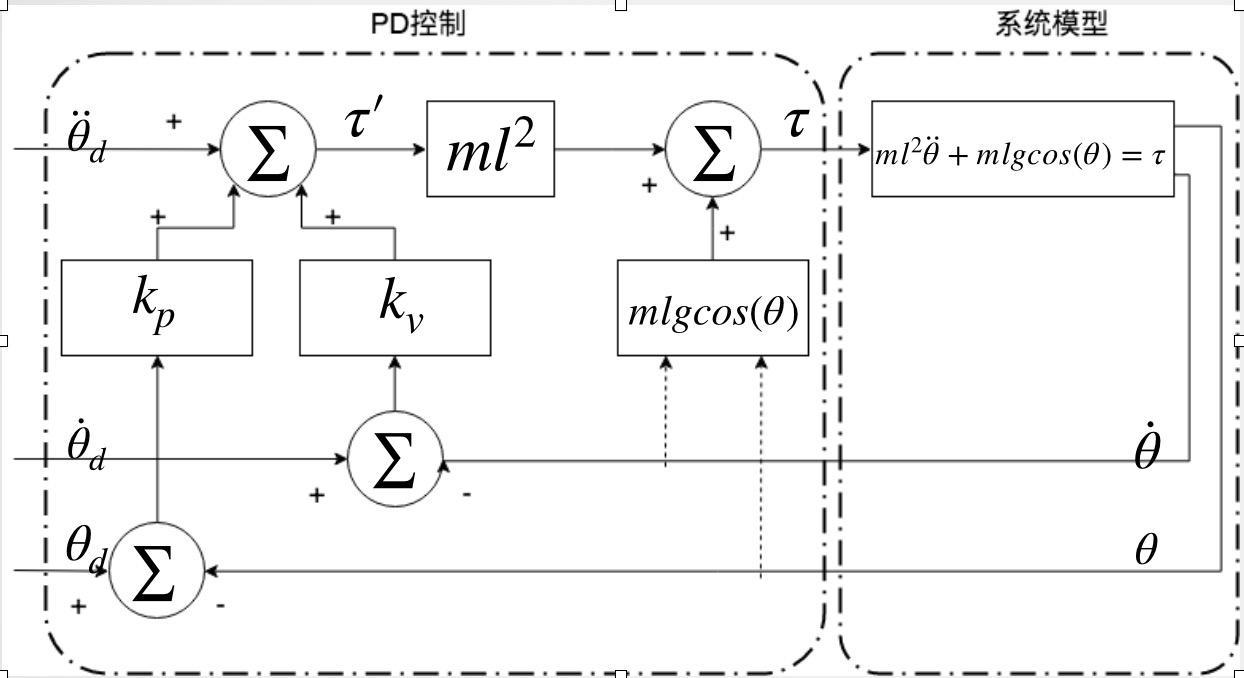 PD控制的本质及其应用(二)