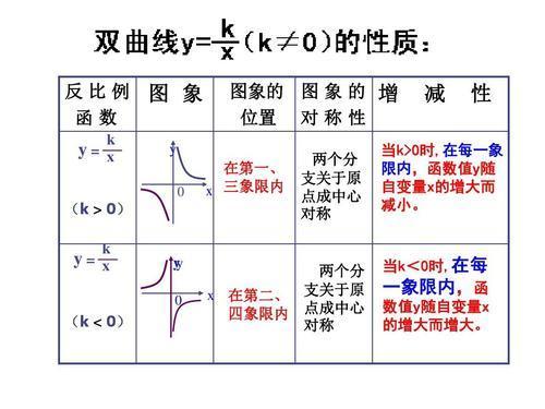 反比例 【中1数学】反比例の式・グラフってどういうもの?