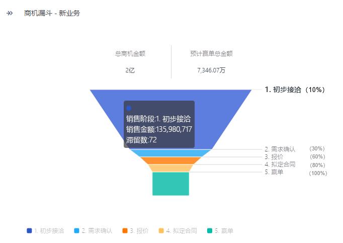 科学的销售管理:四大法宝驱动企业规模化增长!