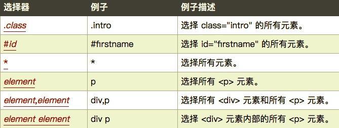 R语言爬虫初探(rvest,stringr,DOM) - 知乎