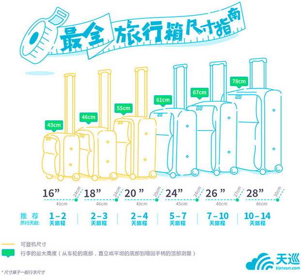 推荐9个出门旅行值得入手的行李箱、登机箱、托运行李箱~