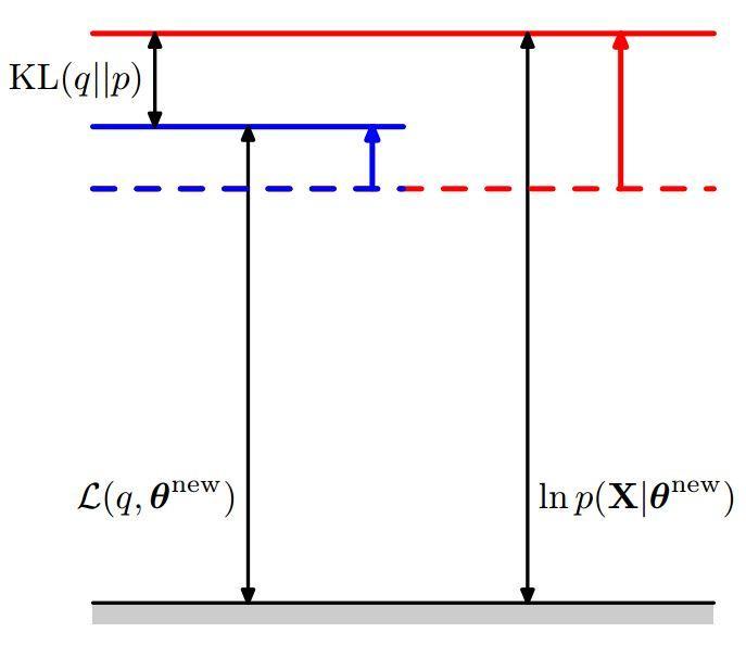 混合模型与EM算法