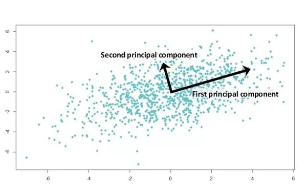 主成分分析PCA——深度学习花书第五章(六)