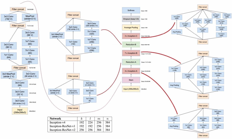 YJango的卷积神经网络——介绍
