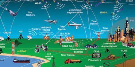 有了GPS为什么中国还要做北斗?