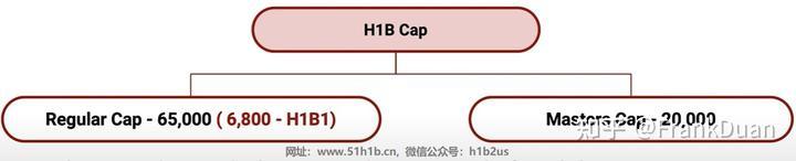 2022年H1B申请季(你该知道的都在这里)