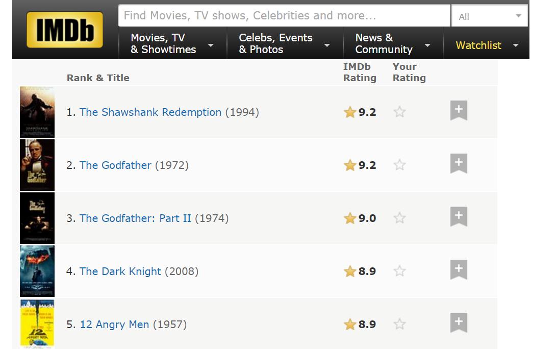 刷完豆瓣电影250,IMDB250双榜,详细分析下他们的区别(超长,内含彩蛋,附IMDB250完全名单,短评)