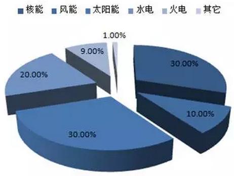 中国股票市场现状_我国新能源发展现状及趋势分析 - 知乎
