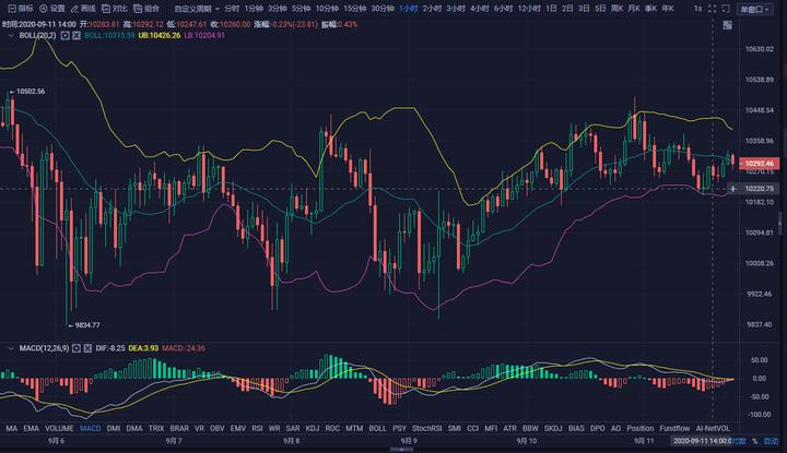 BTC短期震荡行情还会延续