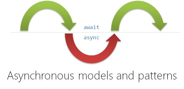 精读 Async/Await 更优越的 6 大理由
