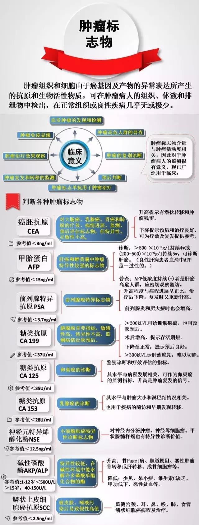 肿瘤标志物_肺癌常用肿瘤标志物 - 知乎