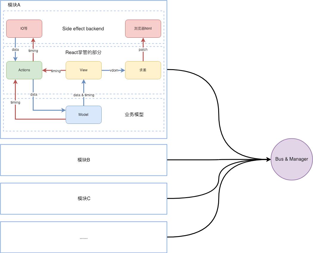 Modal.confirm违反了React的模式吗?