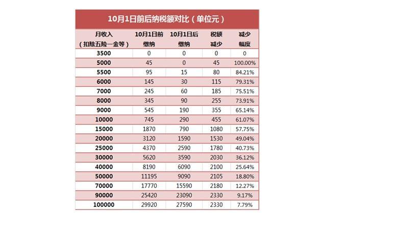 多赚了一两千--深圳年龄30+中产状态