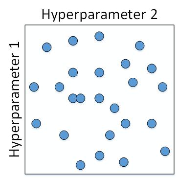 Coursera吴恩达《优化深度神经网络》课程笔记(3)-- 超参数调试