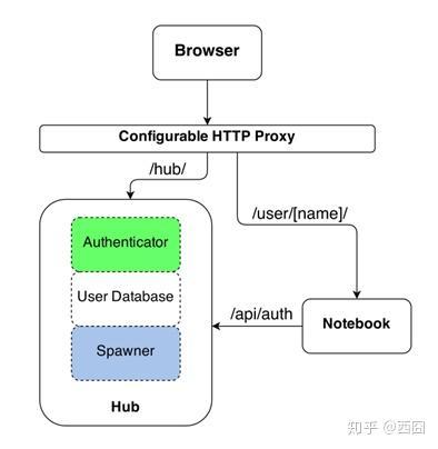 图文详解:CentOS 7系统下安装JupyterHub+PySpark - 知乎