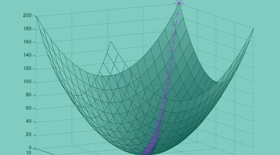 一文看懂各种神经网络优化算法:从梯度下降到Adam方法