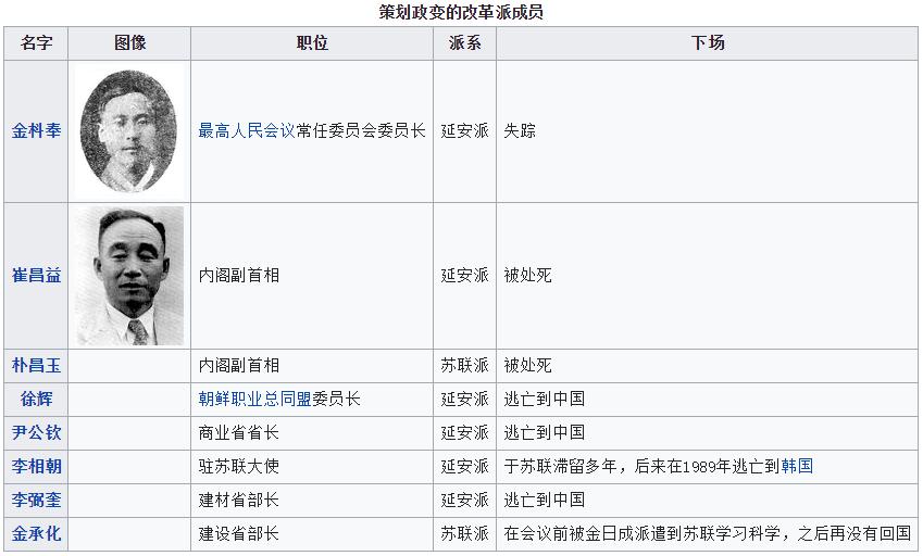 1956年朝鲜八月事件中延安派及苏联派被清洗