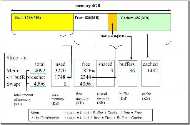 Linux系统中的Page cache和Buffer cache