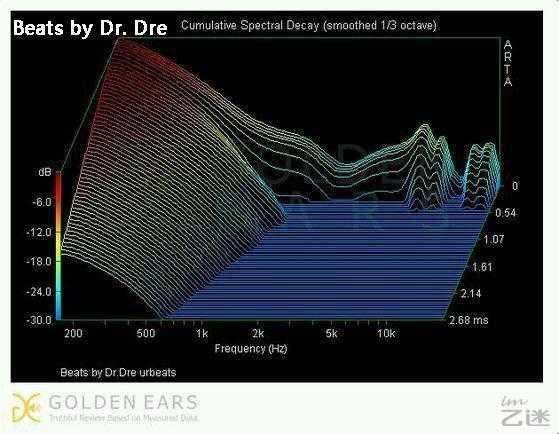 一张图看懂Beats被耳机发烧友吐槽的真相