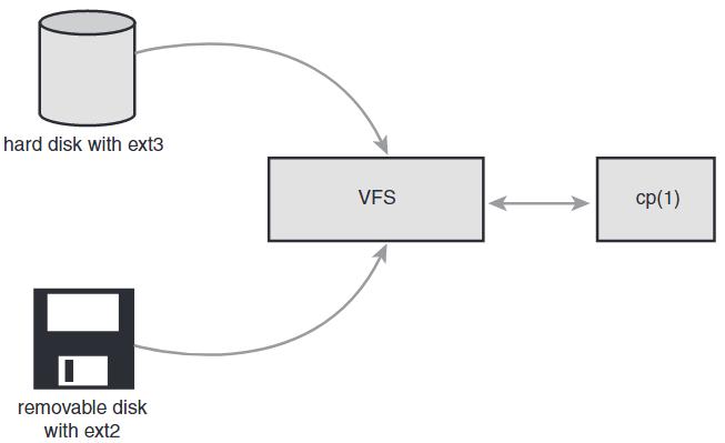 Linux中的VFS实现 [一]