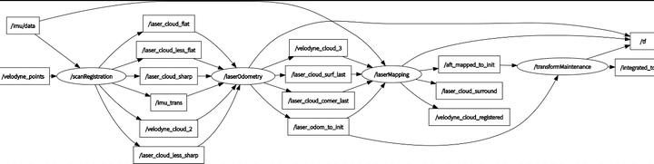 LOAM:3D激光里程计及环境建图的方法和实现(一) - 知乎