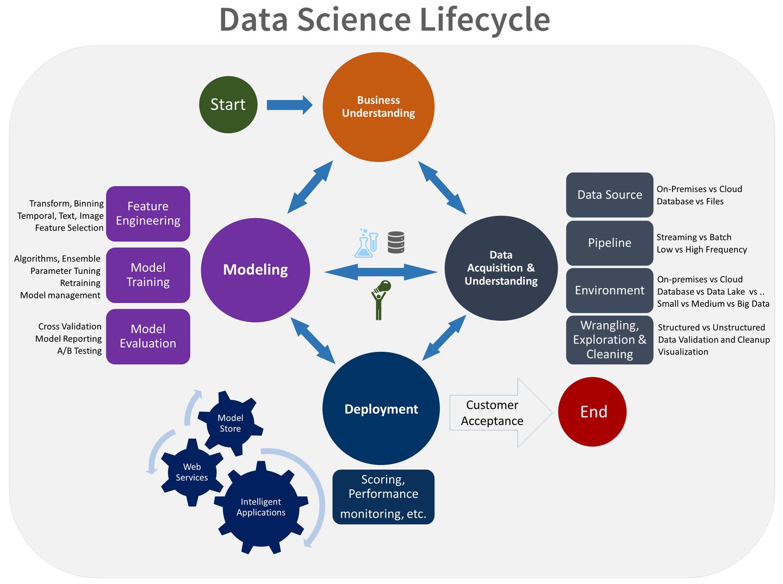 生信分析流程构建的几大流派