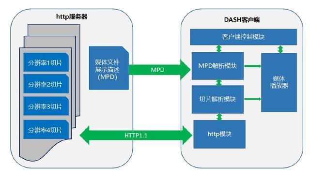 DASH 协议调研总结