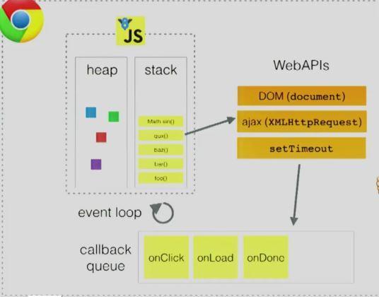 深入浅出Javascript事件循环机制(上)